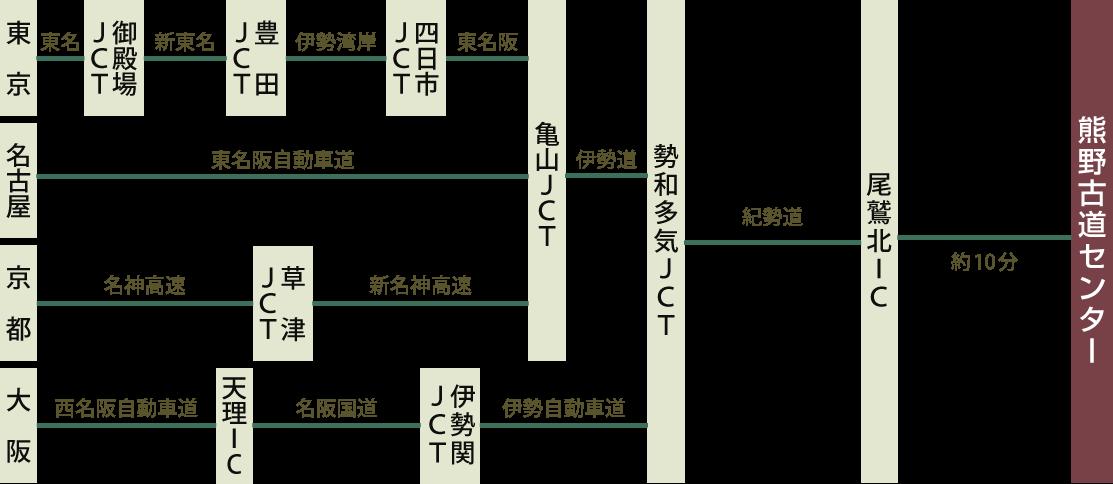 車のルートマップ