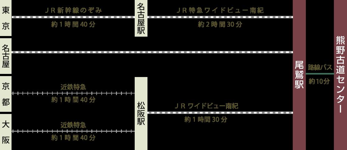 電車のルートマップ